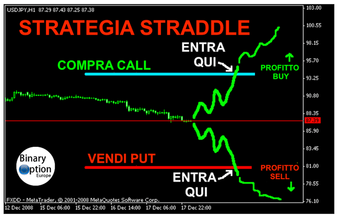 Le 10 strategie fondamentali per fare trading con le opzioni | Finanze | lavivalda.it