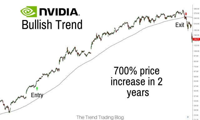 trend trading trading