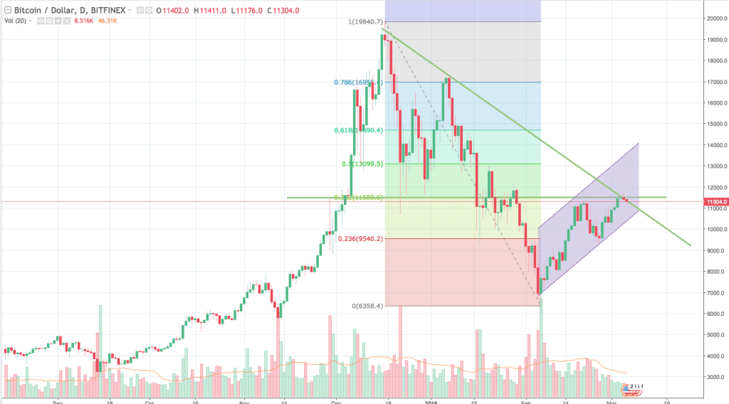 Bitcoin (BTC/USD): quotazione e grafico in tempo reale | lavivalda.it