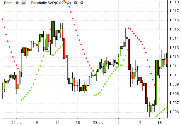 Parabolic SAR: pattern trading e strategia - lavivalda.it