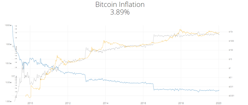 Grafico Bitcoin - lavivalda.it
