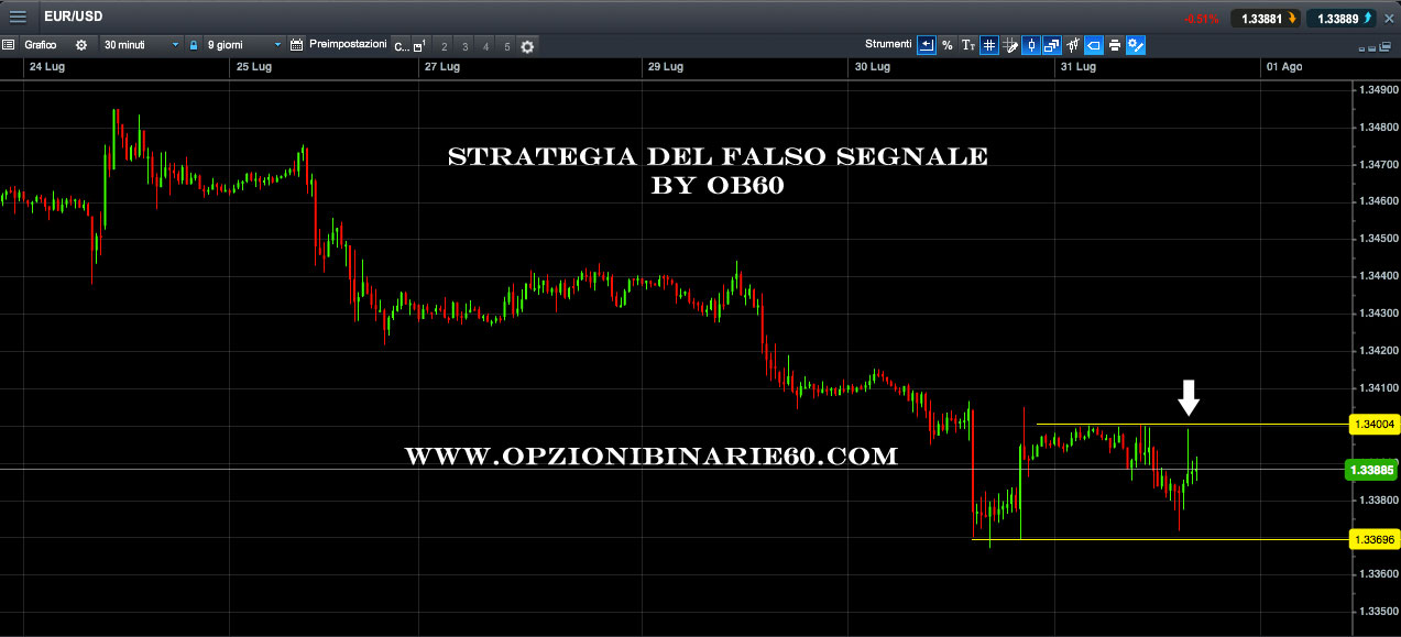 Come monetizzare con una strategia intraday. Seconda parte
